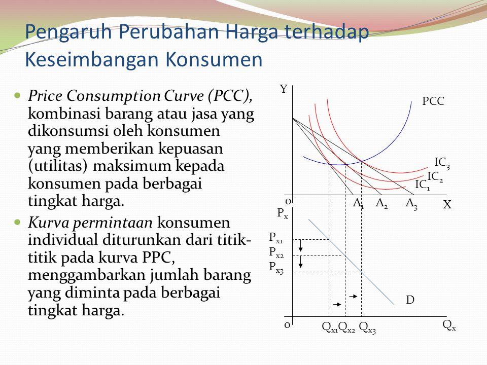Pengaruh Perubahan Harga terhadap Keseimbangan Konsumen Price Consumption Curve (PCC), kombinasi barang atau jasa yang dikonsumsi oleh konsumen yang memberikan kepuasan (utilitas) maksimum kepada konsumen pada berbagai tingkat harga.
