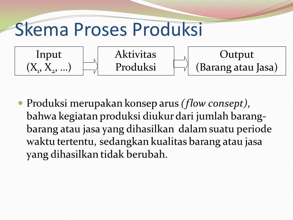 Skema Proses Produksi Produksi merupakan konsep arus (flow consept), bahwa kegiatan produksi diukur dari jumlah barang- barang atau jasa yang dihasilkan dalam suatu periode waktu tertentu, sedangkan kualitas barang atau jasa yang dihasilkan tidak berubah.