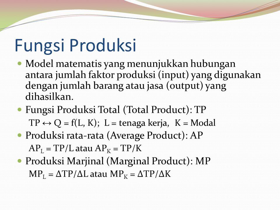 Fungsi Produksi Model matematis yang menunjukkan hubungan antara jumlah faktor produksi (input) yang digunakan dengan jumlah barang atau jasa (output) yang dihasilkan.