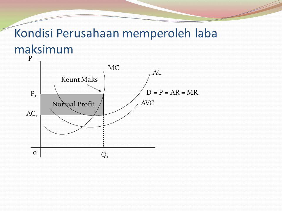 Kondisi Perusahaan memperoleh laba maksimum P P1P1 AC 1 0 Q1Q1 MC AC AVC D = P = AR = MR Normal Profit Keunt Maks