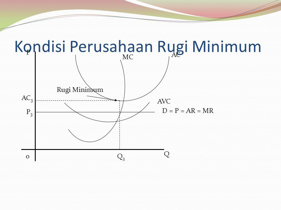 Kondisi Perusahaan Rugi Minimum MC AC AVC D = P = AR = MR P 0Q3Q3 Q AC 3 P3P3 Rugi Minimum