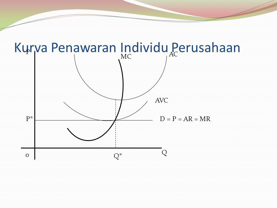 Kurva Penawaran Individu Perusahaan MC AC AVC D = P = AR = MR P 0 Q* Q P*
