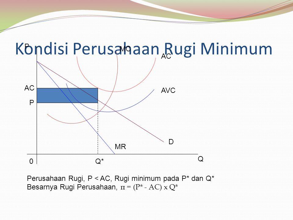 Kondisi Perusahaan Rugi Minimum P AC MC AVC D MR AC P 0Q* Q Perusahaan Rugi, P < AC, Rugi minimum pada P* dan Q* Besarnya Rugi Perusahaan, π = (P* - AC) x Q*