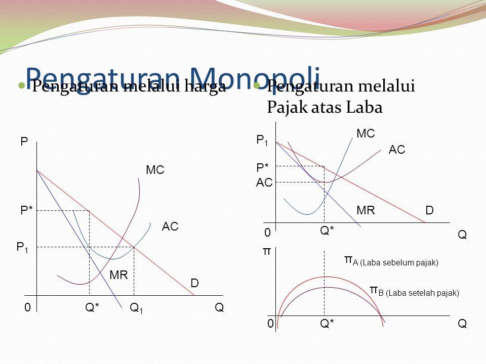 Pengaturan Monopoli Pengaturan melalui harga Pengaturan melalui Pajak atas Laba P P* P1P1 0Q*Q1Q1 MR D Q MC AC P1P1 P* AC 0 Q* MRD Q MC AC Q0Q* π π A (Laba sebelum pajak) π B (Laba setelah pajak)