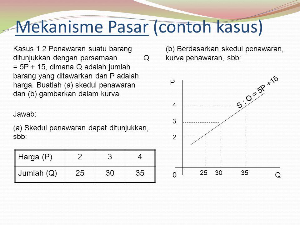 Mekanisme Pasar (contoh kasus) Harga (P)234 Jumlah (Q)253035 Kasus 1.2 Penawaran suatu barang ditunjukkan dengan persamaan Q = 5P + 15, dimana Q adalah jumlah barang yang ditawarkan dan P adalah harga.