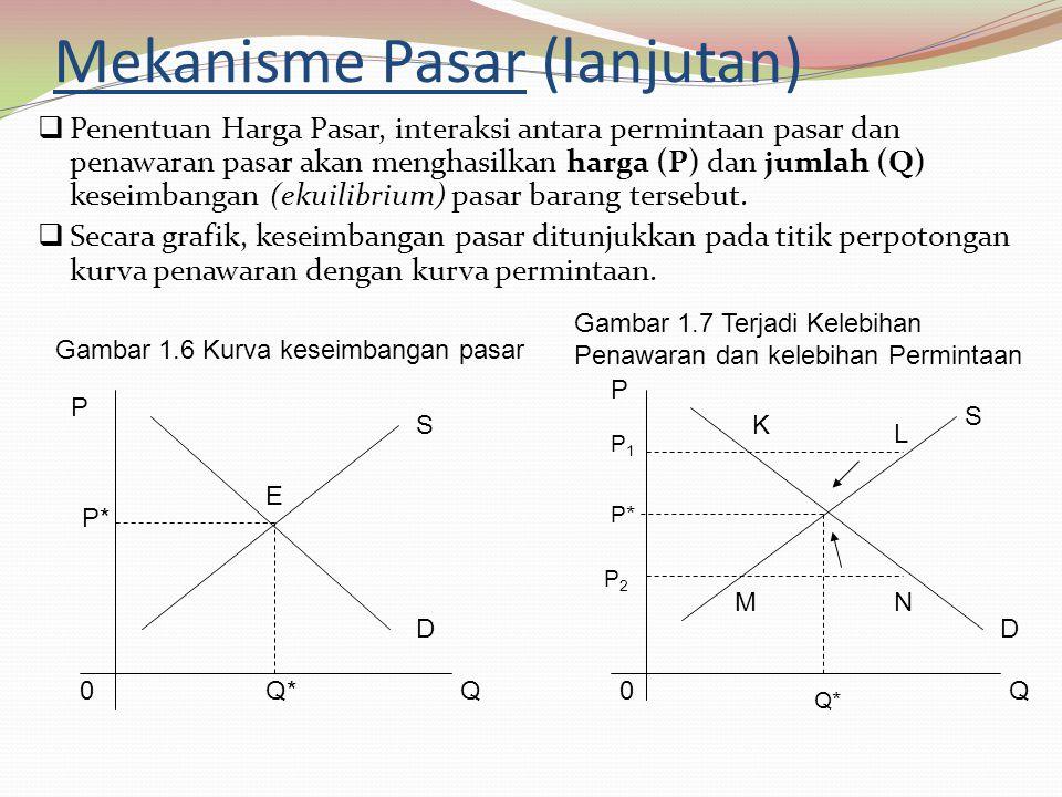 Mekanisme Pasar (lanjutan)  Penentuan Harga Pasar, interaksi antara permintaan pasar dan penawaran pasar akan menghasilkan harga (P) dan jumlah (Q) keseimbangan (ekuilibrium) pasar barang tersebut.