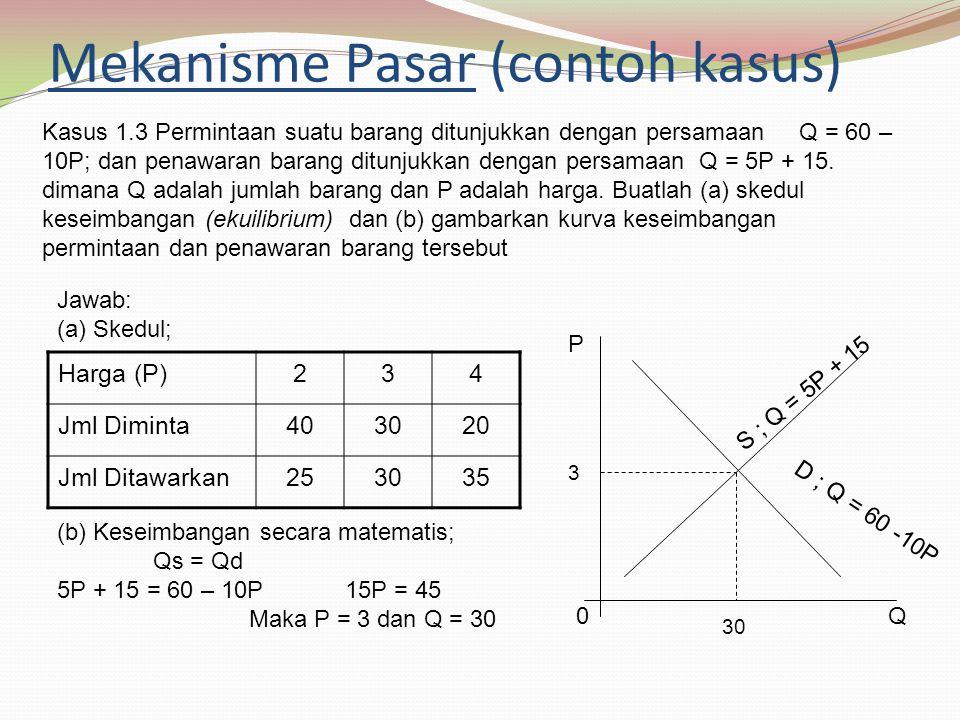 Mekanisme Pasar (contoh kasus) Harga (P)234 Jml Diminta403020 Jml Ditawarkan253035 Kasus 1.3 Permintaan suatu barang ditunjukkan dengan persamaan Q = 60 – 10P; dan penawaran barang ditunjukkan dengan persamaan Q = 5P + 15.