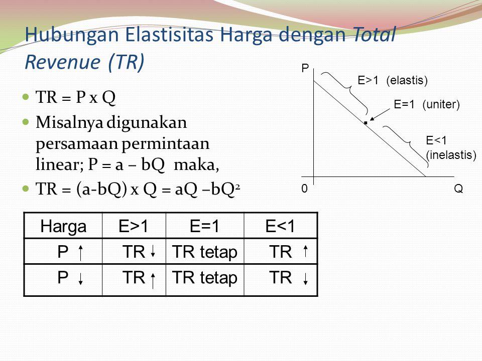 Hubungan Elastisitas Harga dengan Total Revenue (TR) TR = P x Q Misalnya digunakan persamaan permintaan linear; P = a – bQ maka, TR = (a-bQ) x Q = aQ –bQ 2 HargaE>1E=1E<1 PTRTR tetapTR P TR tetapTR P Q0.