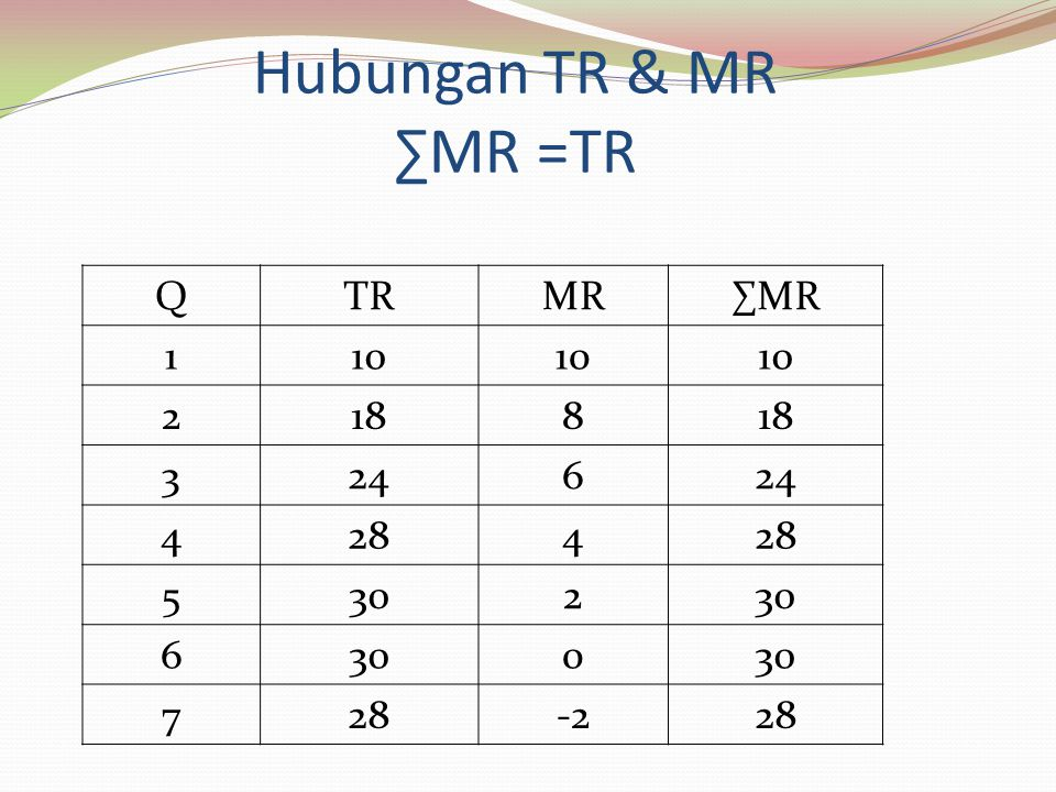 Hubungan TR & MR ∑MR =TR QTRMR∑MR 110 2188 3246 4284 5302 6 0 728-228