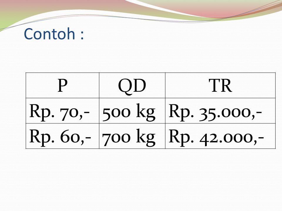 Contoh : PQDTR Rp. 70,-500 kgRp. 35.000,- Rp. 60,-700 kgRp. 42.000,-