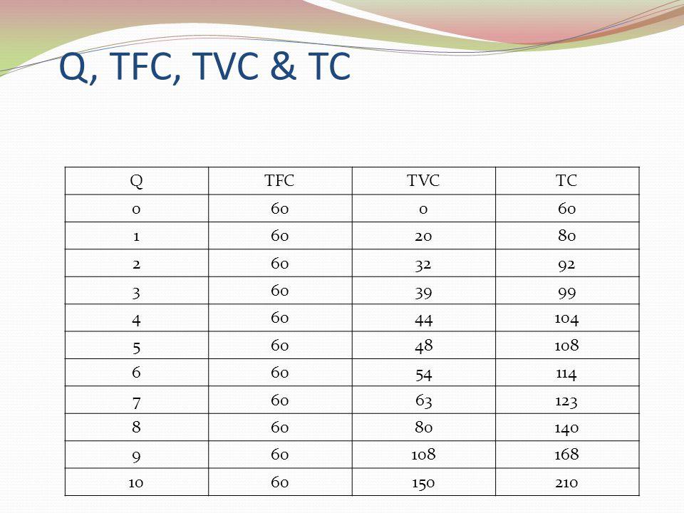 Q, TFC, TVC & TC QTFCTVCTC 0600 1 2080 2603292 3603999 46044104 56048108 66054114 76063123 86080140 960108168 1060150210
