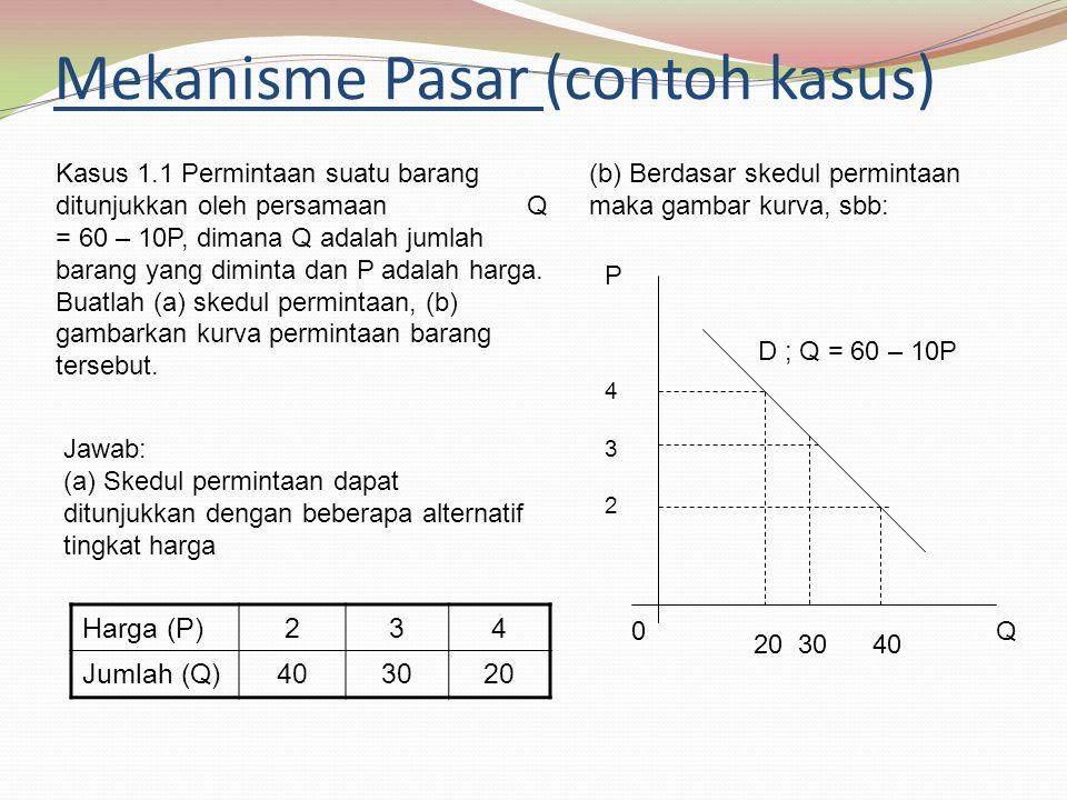 Mekanisme Pasar (contoh kasus) Harga (P)234 Jumlah (Q)403020 Kasus 1.1 Permintaan suatu barang ditunjukkan oleh persamaan Q = 60 – 10P, dimana Q adalah jumlah barang yang diminta dan P adalah harga.