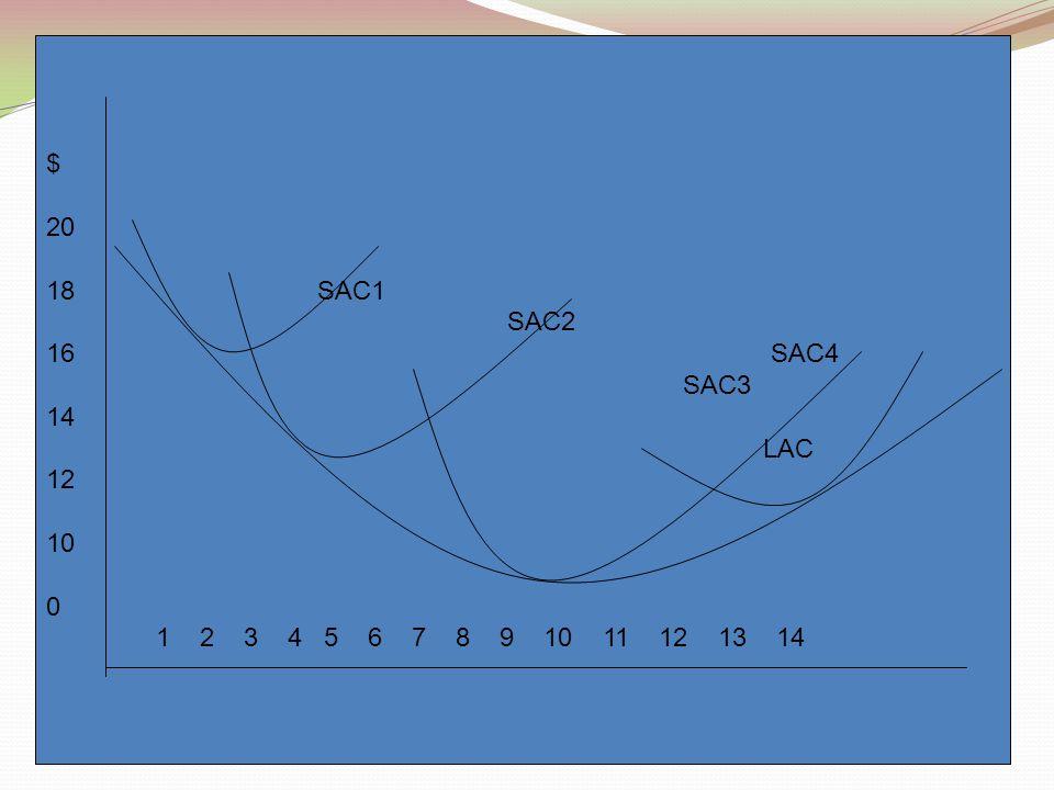 $ 20 18 SAC1 SAC2 16 SAC4 SAC3 14 LAC 12 10 0 1 2 3 4 5 6 7 8 9 10 11 12 13 14