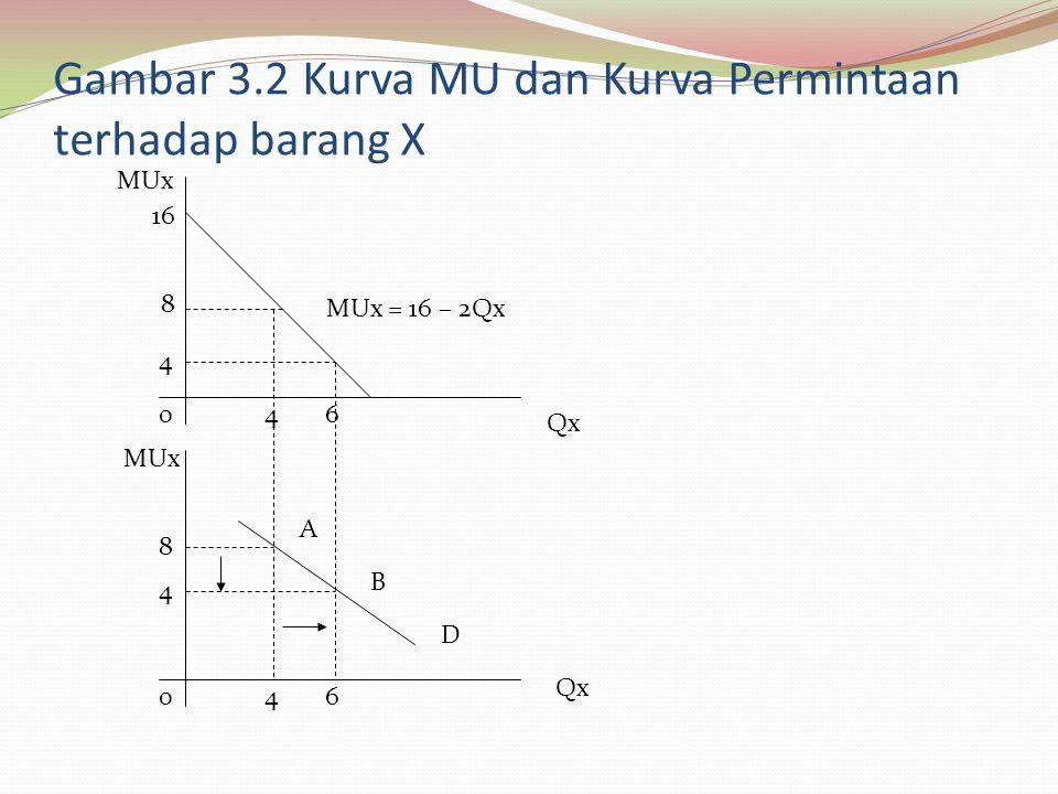 Gambar 3.2 Kurva MU dan Kurva Permintaan terhadap barang X MUx Qx MUx 0 04 6 8 4 4 8 16 MUx = 16 – 2Qx A B D