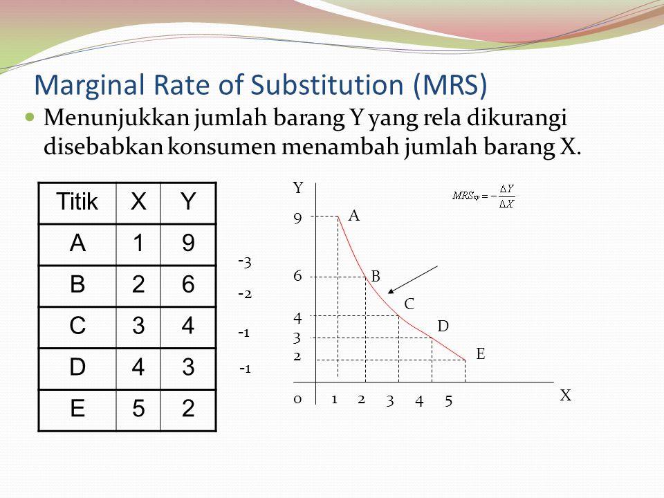 Marginal Rate of Substitution (MRS) Menunjukkan jumlah barang Y yang rela dikurangi disebabkan konsumen menambah jumlah barang X.