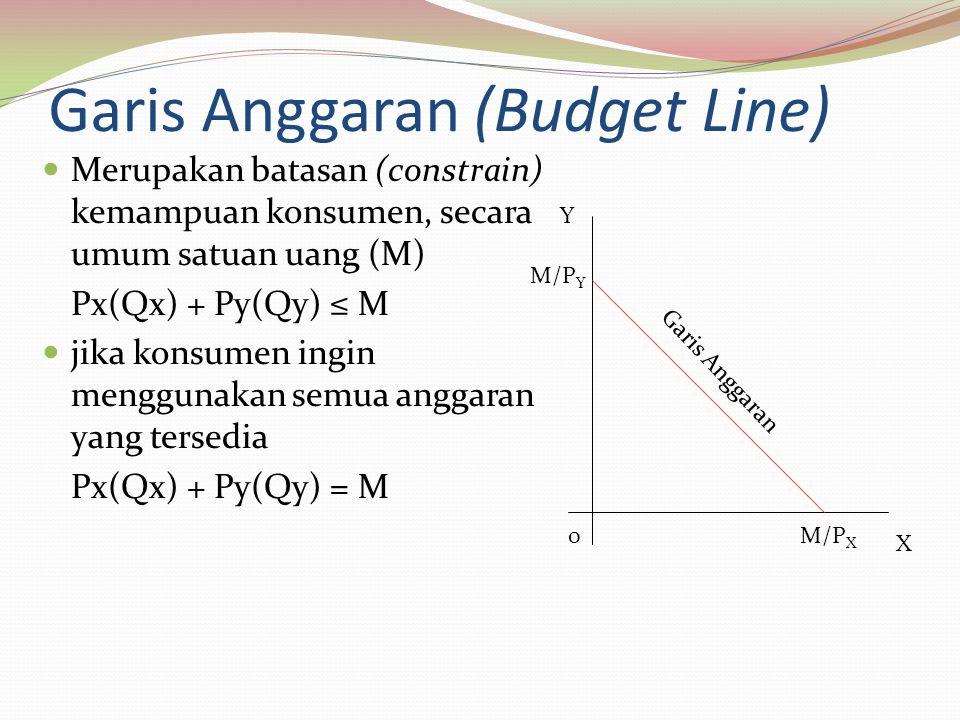 Garis Anggaran (Budget Line) Merupakan batasan (constrain) kemampuan konsumen, secara umum satuan uang (M) Px(Qx) + Py(Qy) ≤ M jika konsumen ingin menggunakan semua anggaran yang tersedia Px(Qx) + Py(Qy) = M Y X M/P Y M/P X 0 Garis Anggaran
