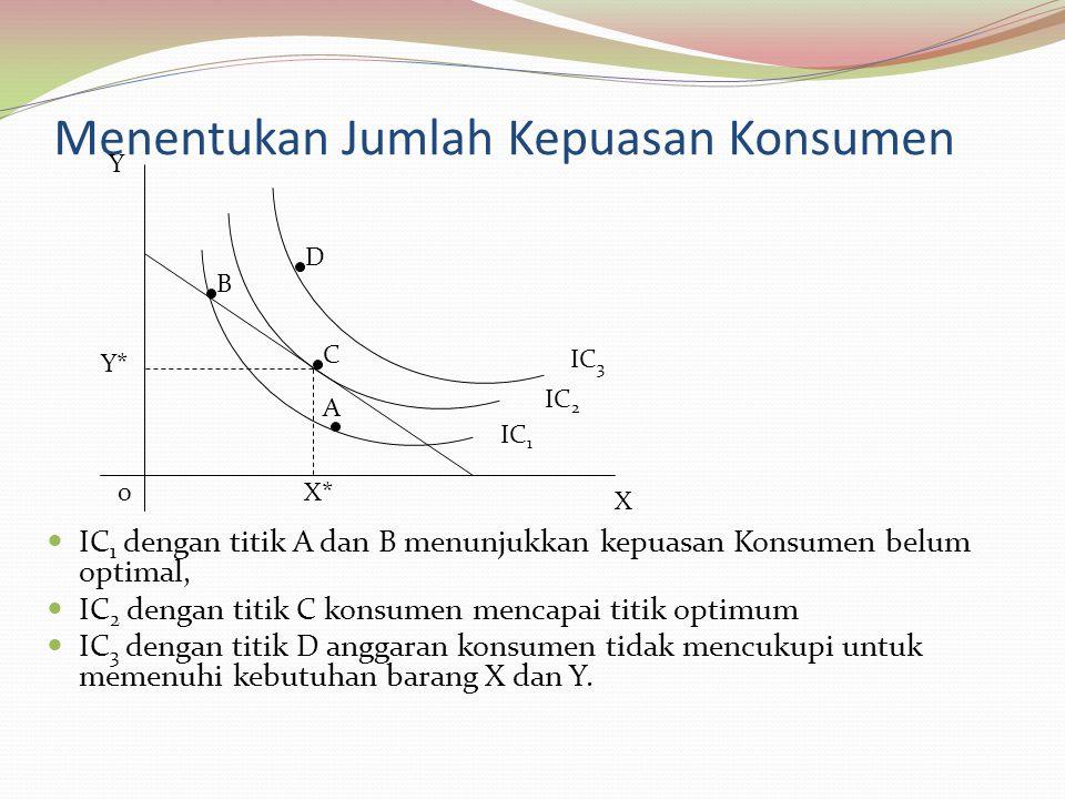 Menentukan Jumlah Kepuasan Konsumen IC 1 dengan titik A dan B menunjukkan kepuasan Konsumen belum optimal, IC 2 dengan titik C konsumen mencapai titik optimum IC 3 dengan titik D anggaran konsumen tidak mencukupi untuk memenuhi kebutuhan barang X dan Y.
