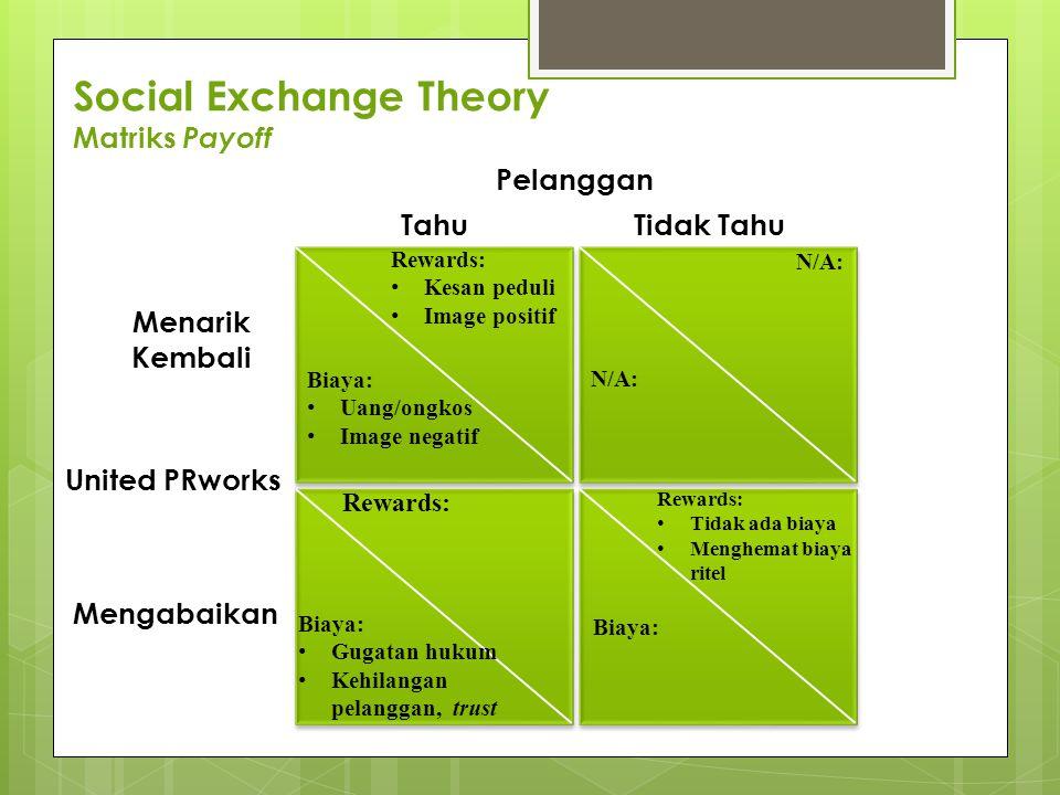 Social Exchange Theory Matriks Payoff Pelanggan TahuTidak Tahu Mengabaikan Menarik Kembali United PRworks Rewards: Kesan peduli Image positif Biaya: U