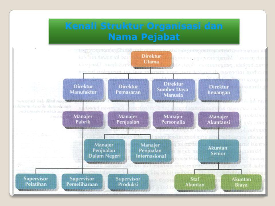 Mengenali Jenis Organisasi/lembaga : I.