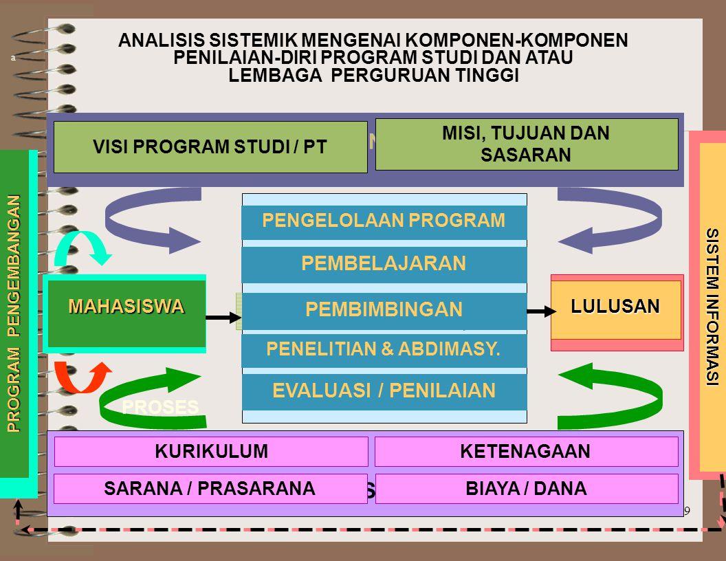 28 CONTOH : KARAKTERISTIK KINERJA JURUSAN/PS/FAKULTAS PENILAIAN DIRI A B C D E SASARAN PROGRAM STUDI / JURUSAN : 1. Program Studi/Jurusan mempunyai sa