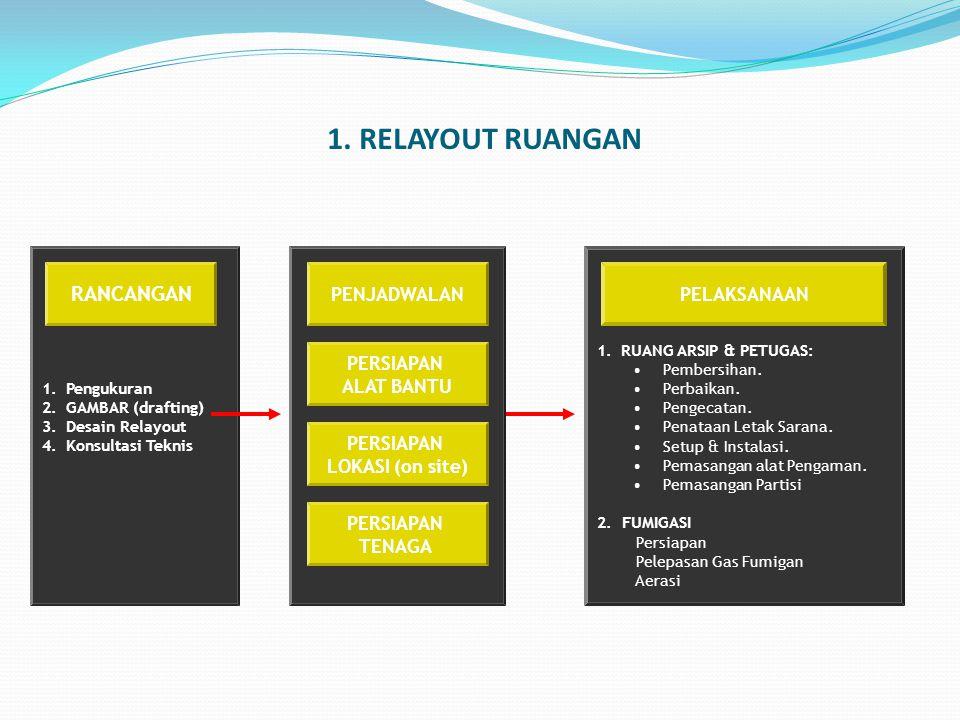 1.Pengukuran 2.GAMBAR (drafting) 3.Desain Relayout 4.Konsultasi Teknis 1.RUANG ARSIP & PETUGAS: Pembersihan. Perbaikan. Pengecatan. Penataan Letak Sar