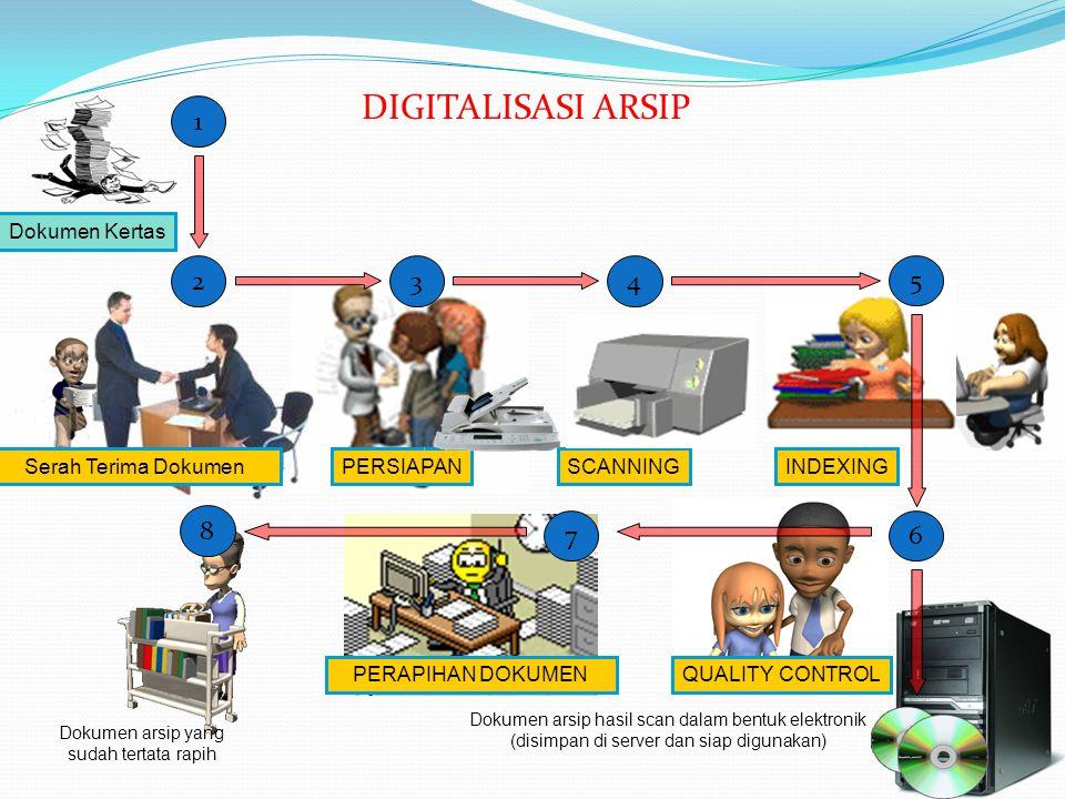 DIGITALISASI ARSIP Dokumen Kertas Serah Terima DokumenPERSIAPANSCANNINGINDEXING Dokumen arsip hasil scan dalam bentuk elektronik (disimpan di server d