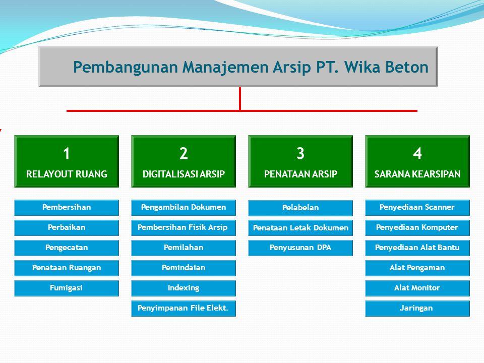 Perbaikan Pengecatan Pembersihan Penataan Ruangan Fumigasi 1 RELAYOUT RUANG Pembangunan Manajemen Arsip PT.