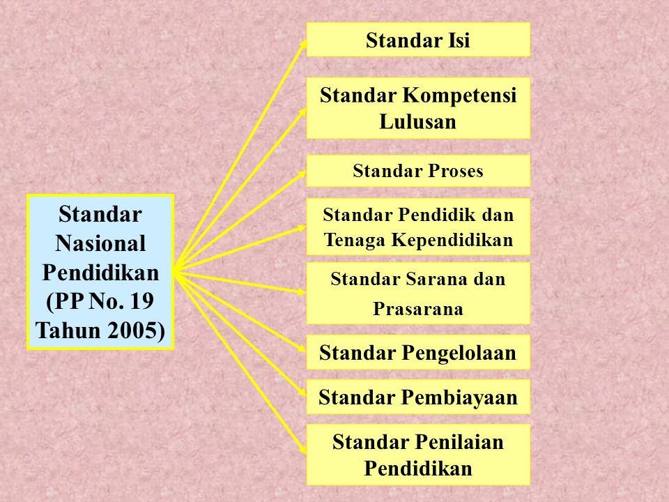 Standar Nasional Pendidikan (PP No. 19 Tahun 2005) Standar Isi Standar Kompetensi Lulusan Standar Proses Standar Pendidik dan Tenaga Kependidikan Stan