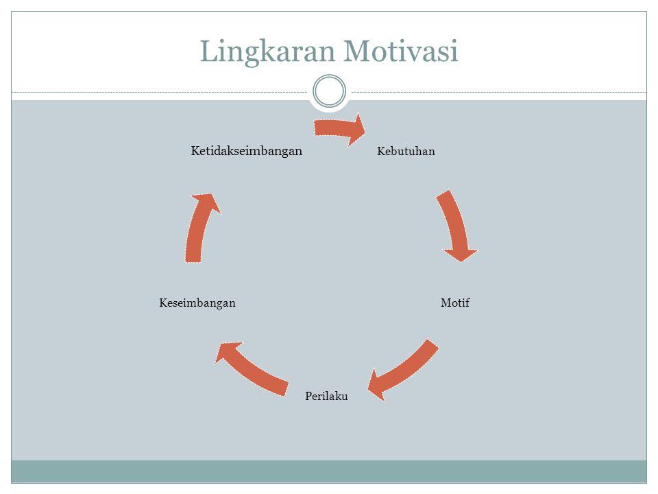 Lingkaran Motivasi Kebutuhan Motif Perilaku Keseimbangan Ketidakseimbangan