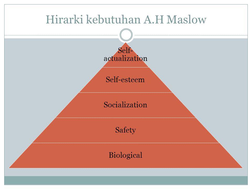 Hirarki kebutuhan A.H Maslow Self- actualization Self-esteem Socialization Safety Biological