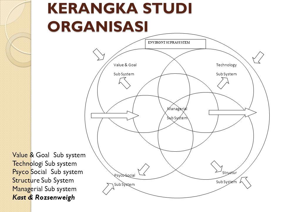 KERANGKA STUDI ORGANISASI Value & Goal Sub System Technology Sub System Psyco Social Sub System Structur Sub System ENVIRONT SUPRASYSTEM Managerial Su
