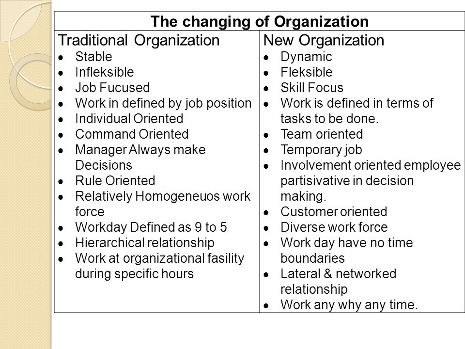 The changing of Organization Traditional Organization  Stable  Infleksible  Job Fucused  Work in defined by job position  Individual Oriented  C