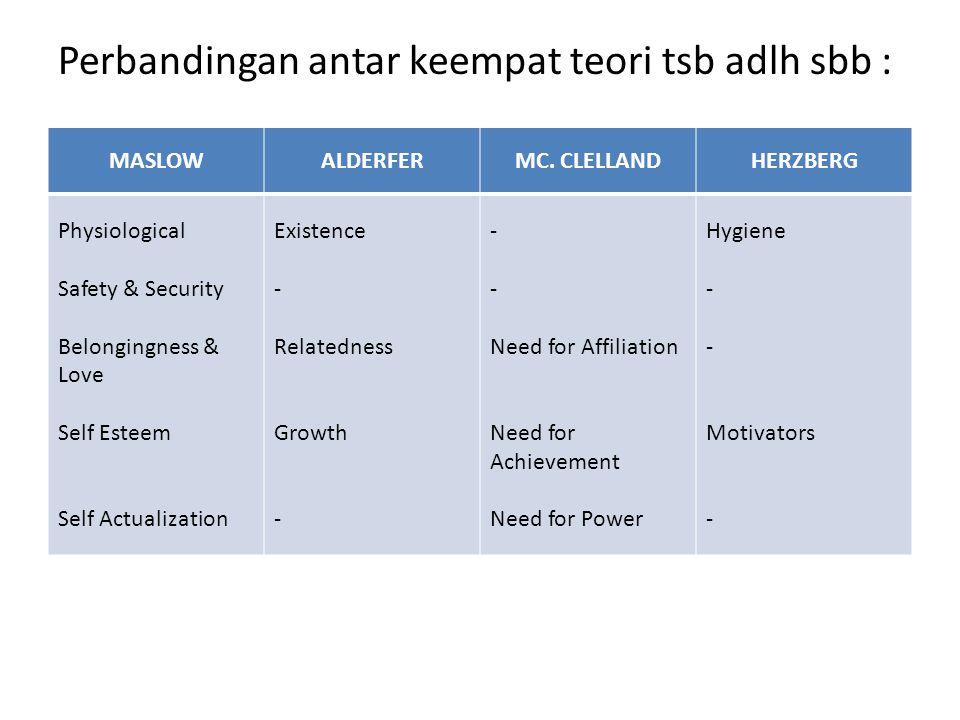 Perbandingan antar keempat teori tsb adlh sbb : MASLOWALDERFERMC.