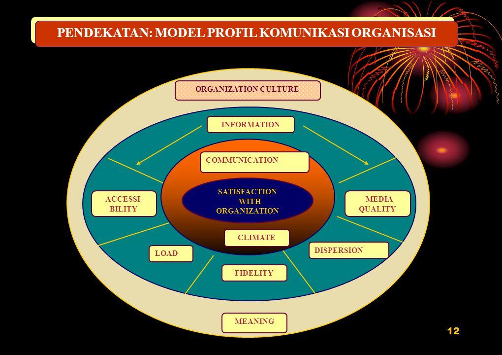 12 PENDEKATAN: MODEL PROFIL KOMUNIKASI ORGANISASI ORGANIZATION CULTURE SATISFACTION WITH ORGANIZATION INFORMATION ACCESSI- BILITY MEDIA QUALITY FIDELI