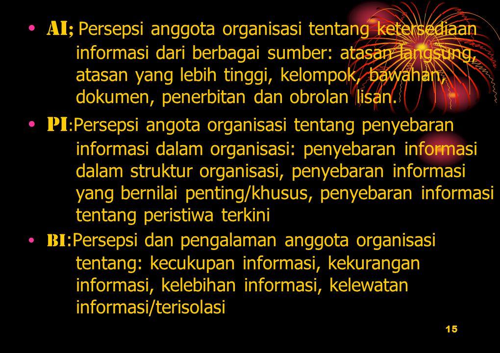15 Ai ; Persepsi anggota organisasi tentang ketersediaan informasi dari berbagai sumber: atasan langsung, atasan yang lebih tinggi, kelompok, bawahan,