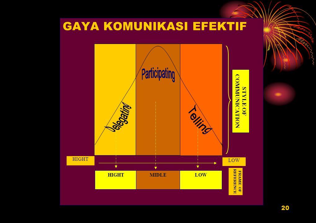 20 GAYA KOMUNIKASI EFEKTIF LOW HIGHT FRAME OF REFERENCE HIGHTMIDLE LOW STYLE OF COMMUNICATION