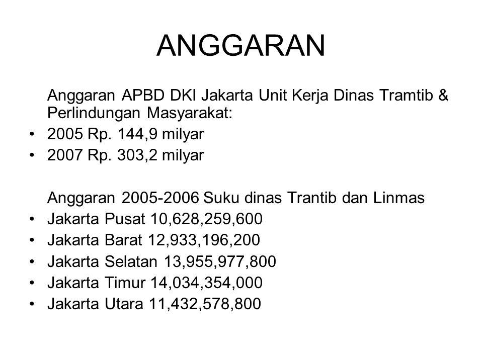 ANGGARAN Anggaran APBD DKI Jakarta Unit Kerja Dinas Tramtib & Perlindungan Masyarakat: 2005 Rp. 144,9 milyar 2007 Rp. 303,2 milyar Anggaran 2005-2006