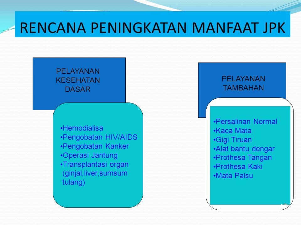 Manfaat Tambahan diberikan dalam bentuk bantuan dan masih sangat minim untuk memenuhi kebutuhan pelkes bagi Masyarakat, Meliputi : - Operasi Jantung Maks 80 jt - Hemodialisa maks 3x seminggu - Kanker maks 25 jt - HIV/AIDS maks 10 jt Perlu peningkatan manfaat JPK dan mempertahankan keberlangsungannya Revisi Permenakertrans nomor : Per- 12/MEN/VI/2007 16
