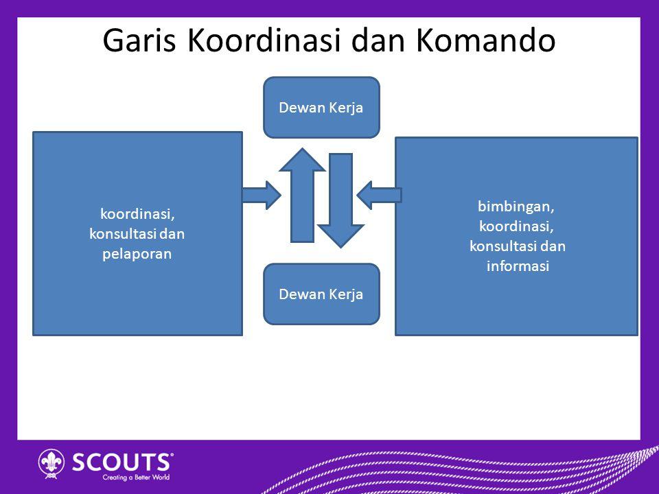 Garis Koordinasi dan Komando Dewan Kerja bimbingan, koordinasi, konsultasi dan informasi koordinasi, konsultasi dan pelaporan