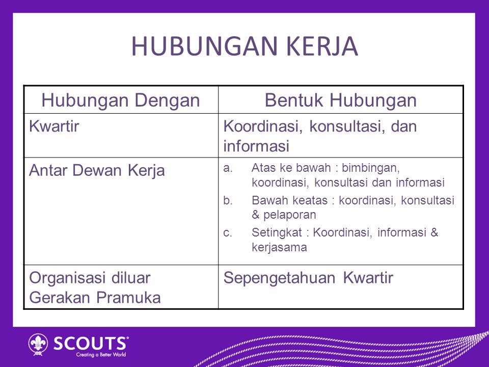 HUBUNGAN KERJA Hubungan DenganBentuk Hubungan KwartirKoordinasi, konsultasi, dan informasi Antar Dewan Kerja a.Atas ke bawah : bimbingan, koordinasi,