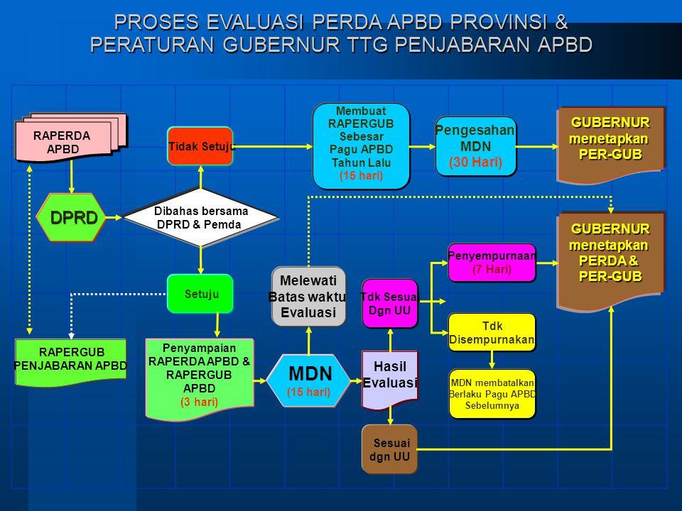 DPRD DPRD Dibahas bersama DPRD & Pemda Penyampaian RAPERDA APBD & RAPERGUB APBD (3 hari) Tidak Setuju Membuat RAPERGUB Sebesar Pagu APBD Tahun Lalu (15 hari) Pengesahan MDN (30 Hari) MDN (15 hari) Hasil Evaluasi Sesuai dgn UU Tdk Disempurnakan MDN membatalkan Berlaku Pagu APBD Sebelumnya GUBERNURmenetapkanPER-GUB PROSES EVALUASI PERDA APBD PROVINSI & PERATURAN GUBERNUR TTG PENJABARAN APBD Setuju RAPERDA APBD RAPERGUB PENJABARAN APBD GUBERNURmenetapkan PERDA & PER-GUB Tdk Sesuai Dgn UU Penyempurnaan (7 Hari) Melewati Batas waktu Evaluasi