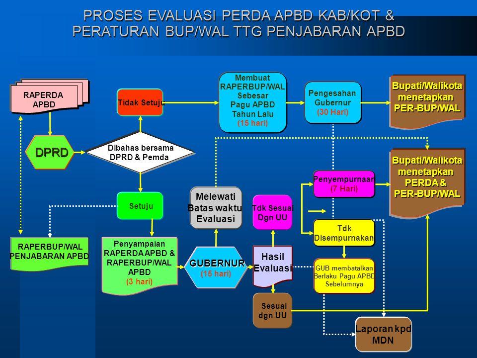 DPRD DPRD Dibahas bersama DPRD & Pemda Penyampaian RAPERDA APBD & RAPERBUP/WAL APBD (3 hari) Tidak Setuju Membuat RAPERBUP/WAL Sebesar Pagu APBD Tahun Lalu (15 hari) Pengesahan Gubernur (30 Hari) Hasil Evaluasi Sesuai dgn UU Tdk Disempurnakan GUB membatalkan Berlaku Pagu APBD Sebelumnya Bupati/WalikotamenetapkanPER-BUP/WAL PROSES EVALUASI PERDA APBD KAB/KOT & PERATURAN BUP/WAL TTG PENJABARAN APBD Setuju RAPERDA APBD RAPERBUP/WAL PENJABARAN APBD Bupati/Walikotamenetapkan PERDA & PER-BUP/WAL Tdk Sesuai Dgn UU Penyempurnaan (7 Hari) Melewati Batas waktu Evaluasi Laporan kpd MDN GUBERNUR (15 hari)