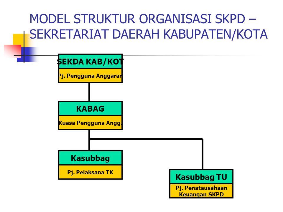 MODEL STRUKTUR ORGANISASI SKPD – SEKRETARIAT DAERAH KABUPATEN/KOTA SEKDA KAB/KOT Pj.