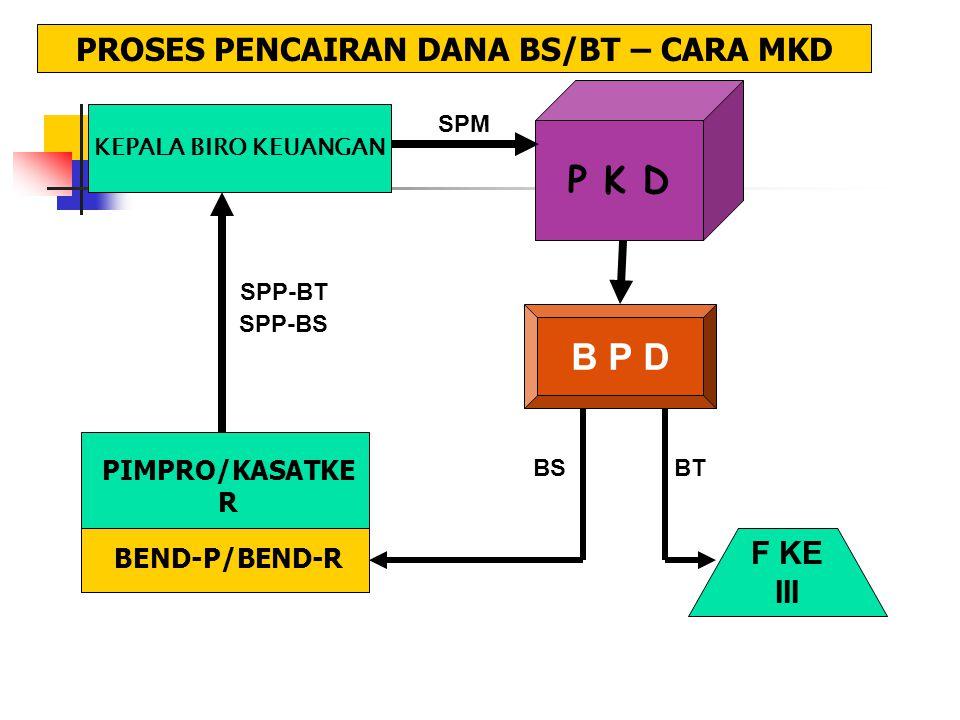 KEPALA BIRO KEUANGAN SPP-BS P K D SPM B P D F KE III PROSES PENCAIRAN DANA BS/BT – CARA MKD PIMPRO/KASATKE R BEND-P/BEND-R SPP-BT BTBS