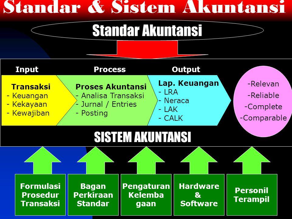 Standar & Sistem Akuntansi Standar Akuntansi SISTEM AKUNTANSI Transaksi - Keuangan - Kekayaan - Kewajiban Proses Akuntansi - Analisa Transaksi - Jurnal / Entries - Posting Lap.