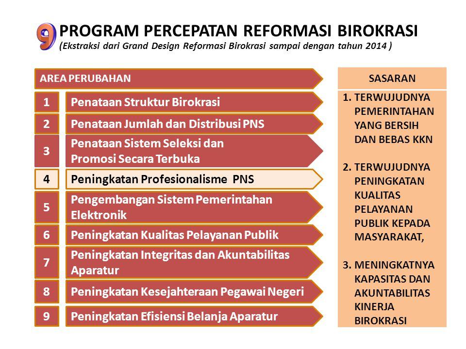 PROGRAM PERCEPATAN REFORMASI BIROKRASI (Ekstraksi dari Grand Design Reformasi Birokrasi sampai dengan tahun 2014 ) Penataan Struktur Birokrasi Penataa