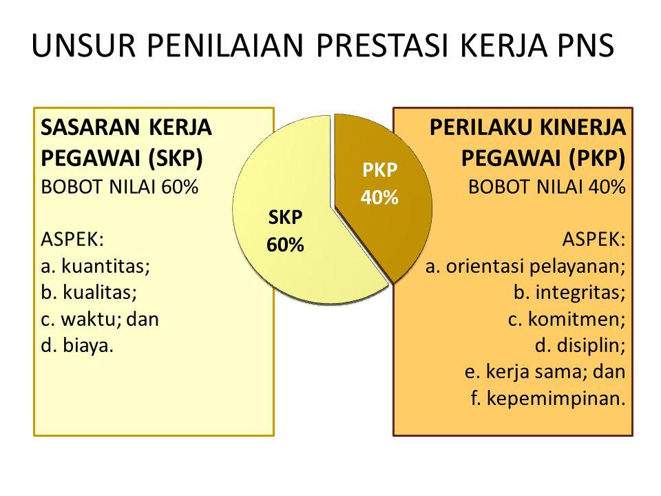 PERILAKU KINERJA PEGAWAI (PKP) BOBOT NILAI 40% ASPEK: a. orientasi pelayanan; b. integritas; c. komitmen; d. disiplin; e. kerja sama; dan f. kepemimpi