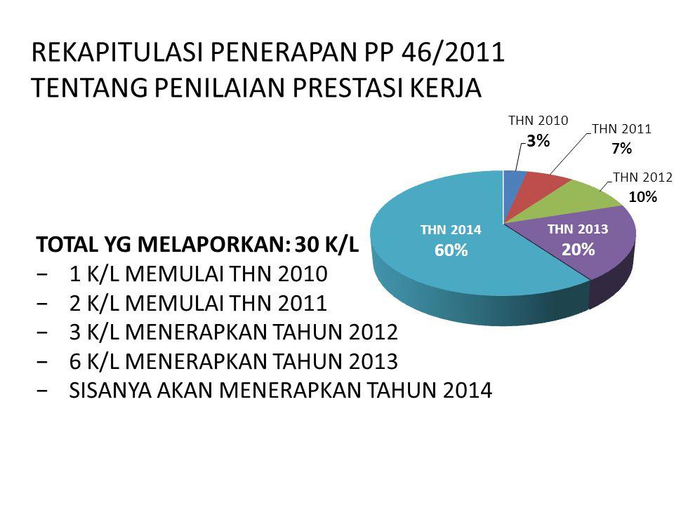REKAPITULASI PENERAPAN PP 46/2011 TENTANG PENILAIAN PRESTASI KERJA TOTAL YG MELAPORKAN: 30 K/L −1 K/L MEMULAI THN 2010 −2 K/L MEMULAI THN 2011 −3 K/L