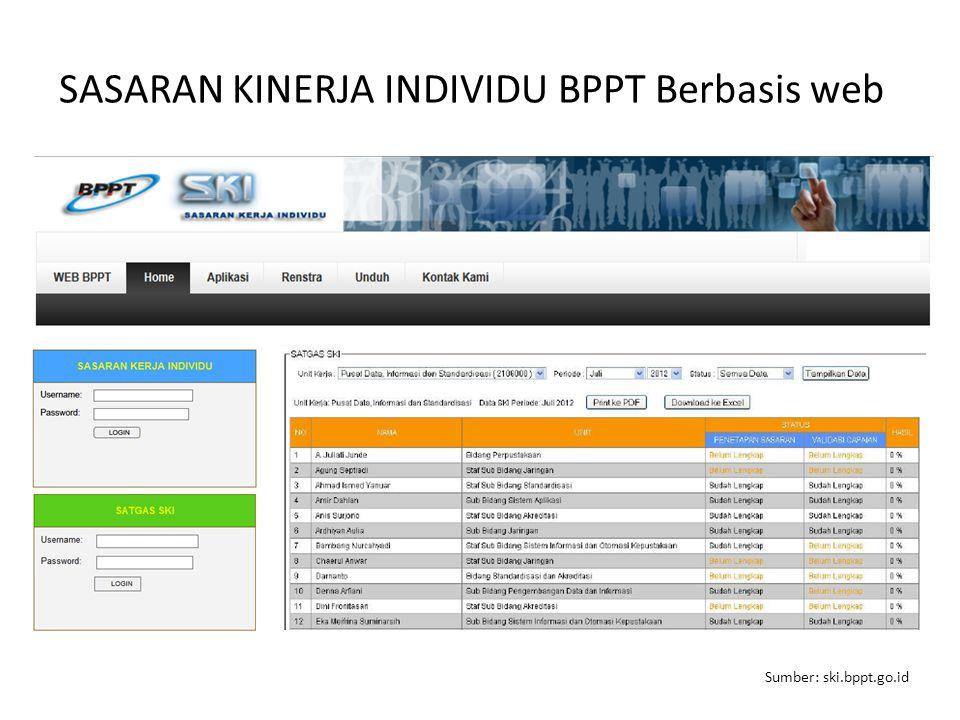 SASARAN KINERJA INDIVIDU BPPT Berbasis web Sumber: ski.bppt.go.id