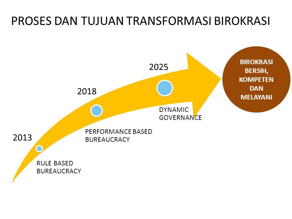 MANAJEMEN SDM ADMINISTRASI KEPEGAWAIAN PENGEMBANGAN POTENSI ARAH TRANSFORMASI KEBIJAKAN DALAM PENGELOLAAN SDM APARATUR (2013) (2018) (2025)